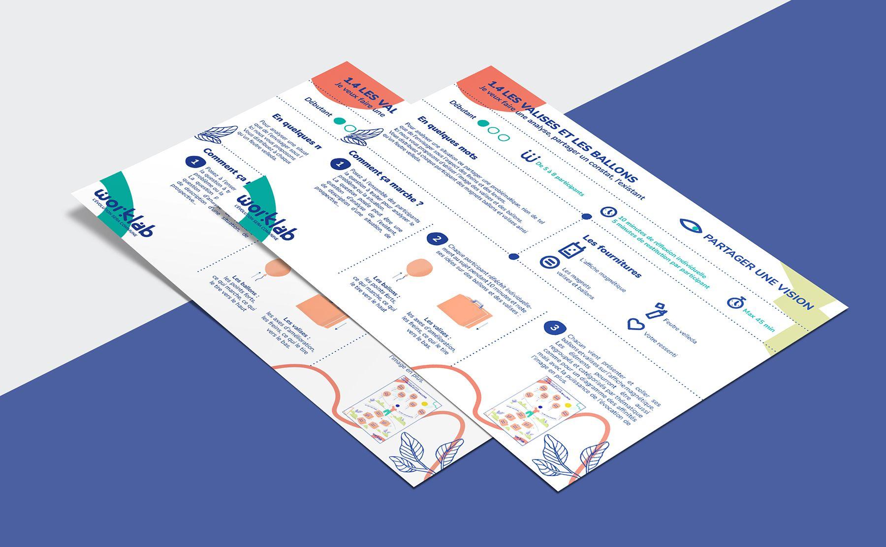Un prototype de support éditorial pour Worklab : Fiche de règles pour l'atelier Valises et ballons